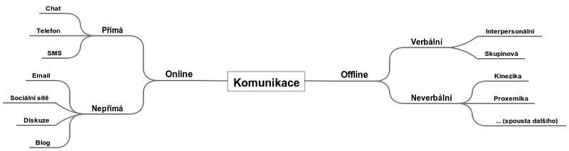 Komunikace (2).png
