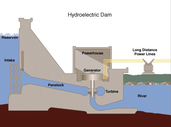 nákres vodní elektrárny